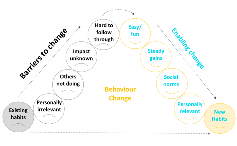 5 steps for turning good intentions into good behaviours